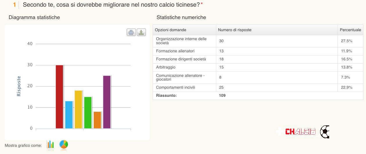 Risultati sondaggio 1 di Chalcio.com