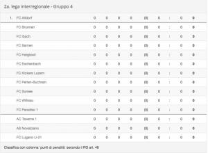 2LI: il gruppo 4 della Seconda Inter 2018/2019